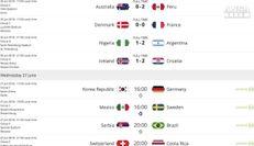 Agli ottavi Argentina-Francia e Danimarca-Croazia
