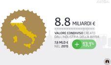 Birra valore per Italia, settore da 9 mld