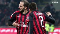 Milan esce dalla crisi, Higuain si sblocca con un gol